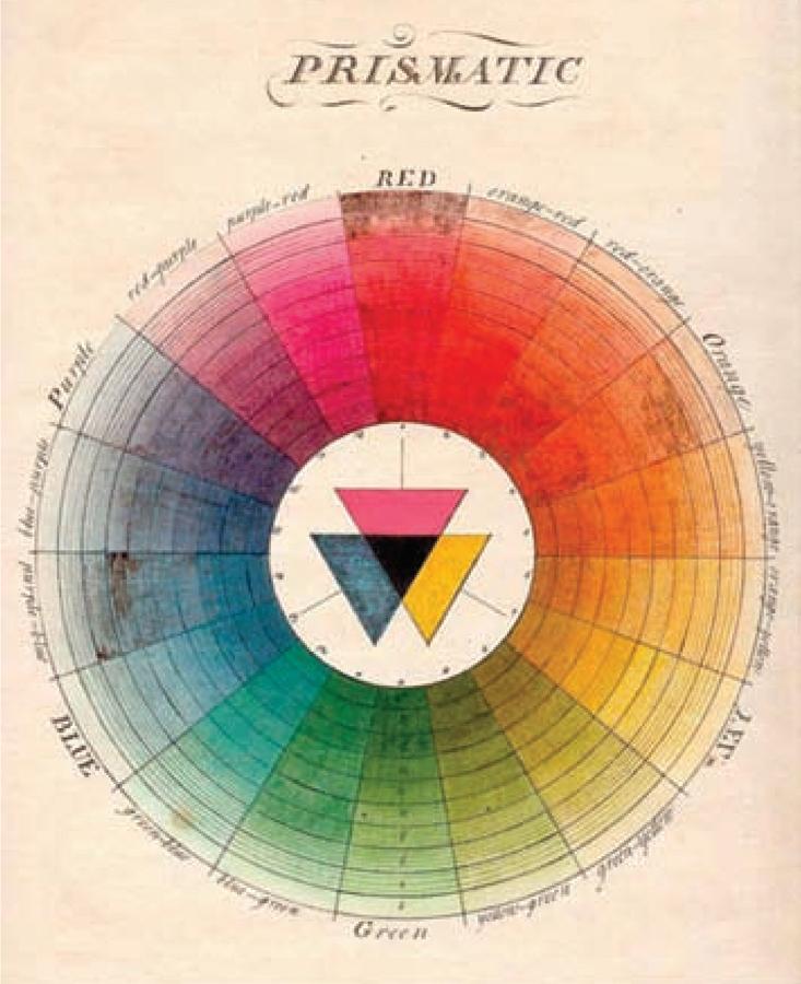 Цветовой круг по Мозесу Харрису